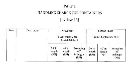 port charges in malaysia